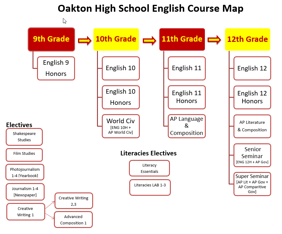 English Course Map